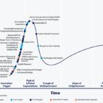 Health Passports and Distancing Tools Among COVID-19 Tech Climbing Gartner Hype Cycle